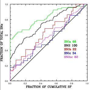 SN : Hα correlations for and enlarged sample (Anderson & James 2008)